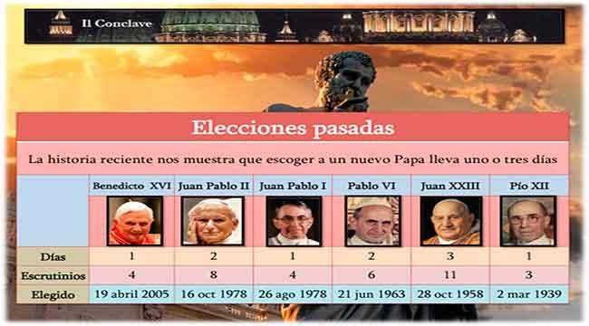 Días de media de elección del Papa
